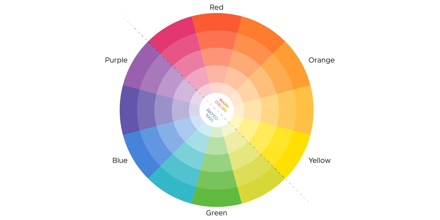 How color works - Color wheel